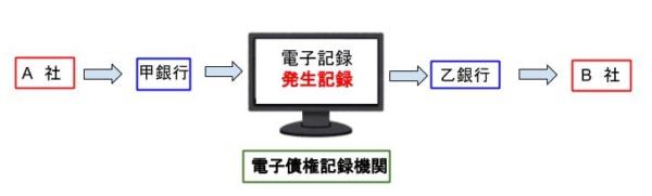 電子記録債権取引