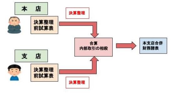 本支店財務諸表
