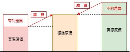 製造原価報告書原価差異イメージ図
