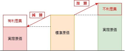 PL原価差異調整イメージ図